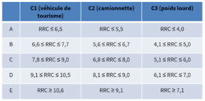 tableau coefficient roulement pneu