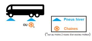 Pneus hiver ou chaînes pour bus et autocars