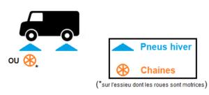Pneus hiver ou chaînes pour véhicules utilitaires